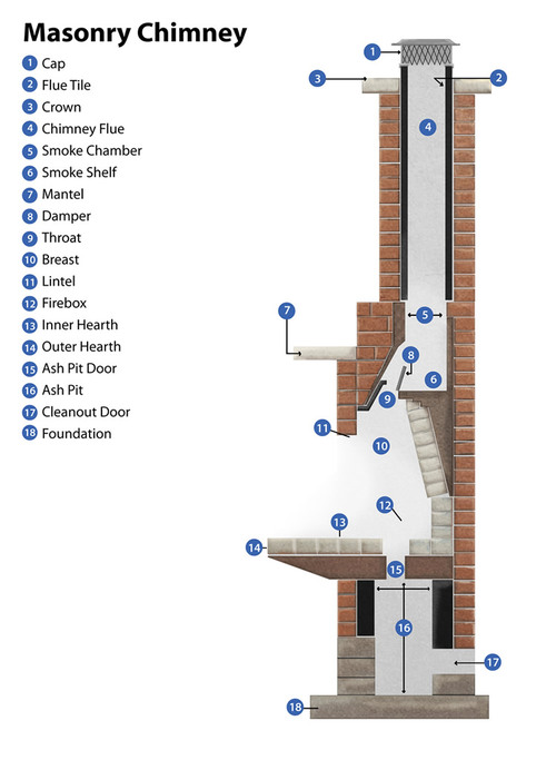 Chimney cut-away sideview diagram inspection